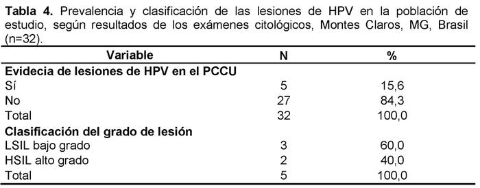 Cuadro epidemiologico hpv
