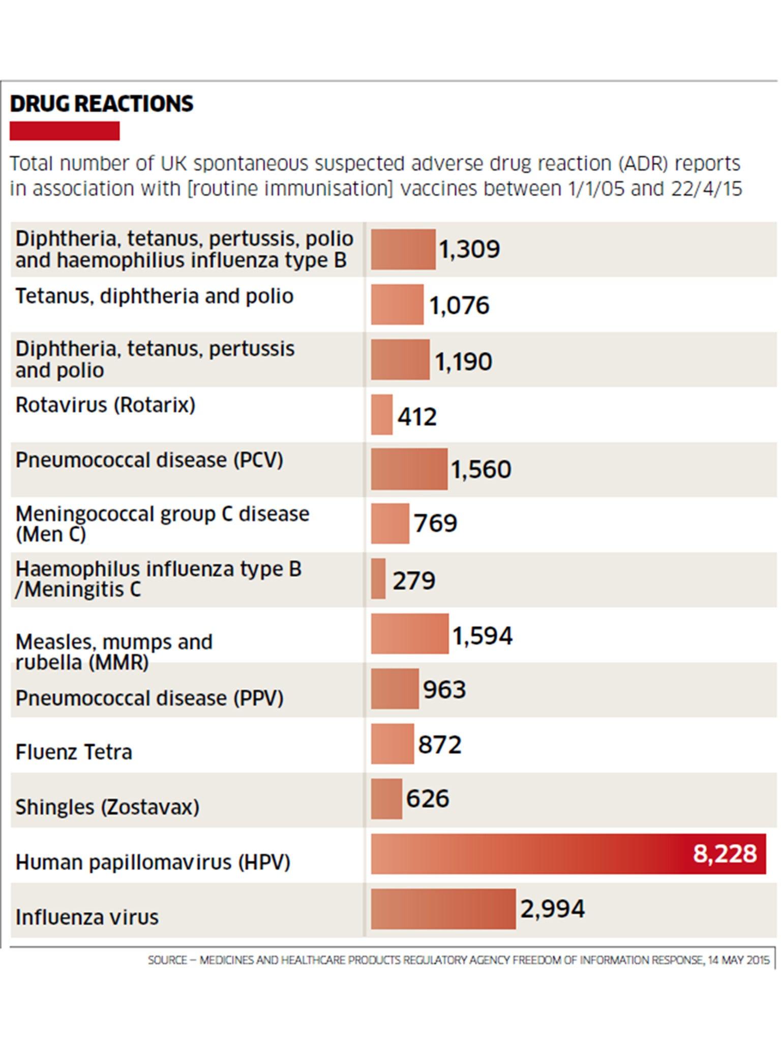 human papillomavirus vaccine side effects)