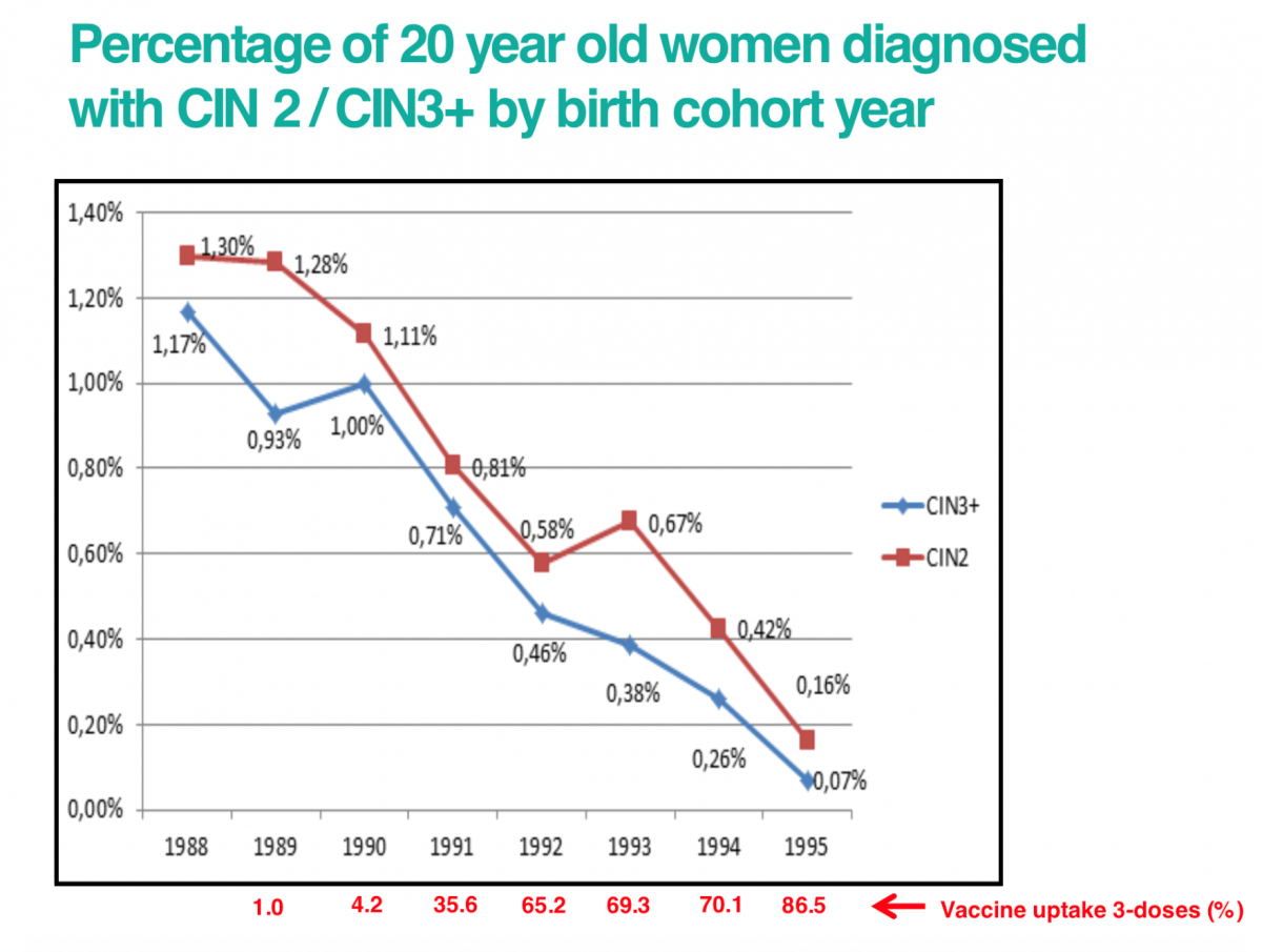 hpv vaccine side effects statistics