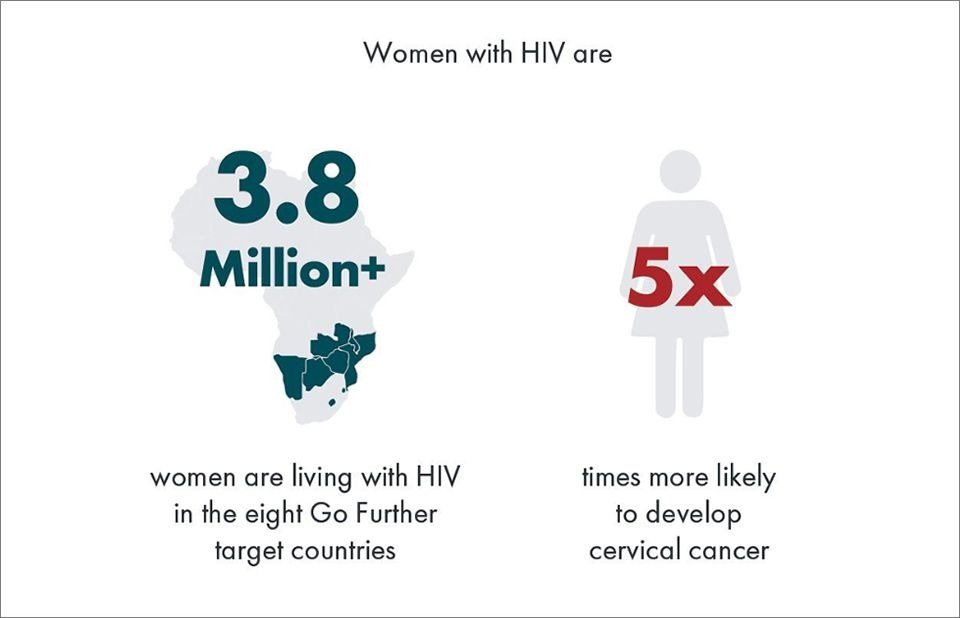 relationship between hiv and cervical cancer)