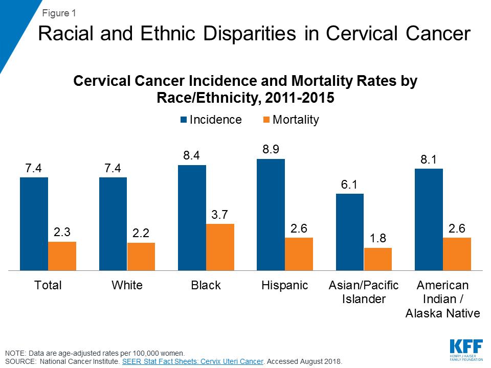 cervical cancer vaccine age 30)
