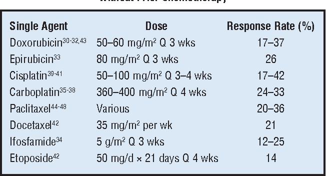 endometrial cancer at 35
