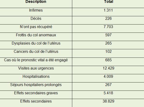 vaccination papillomavirus effets secondaires)