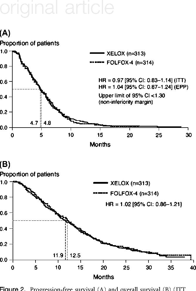 colorectal cancer folfox)