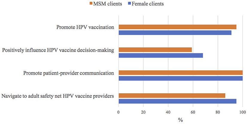 human papillomavirus notes
