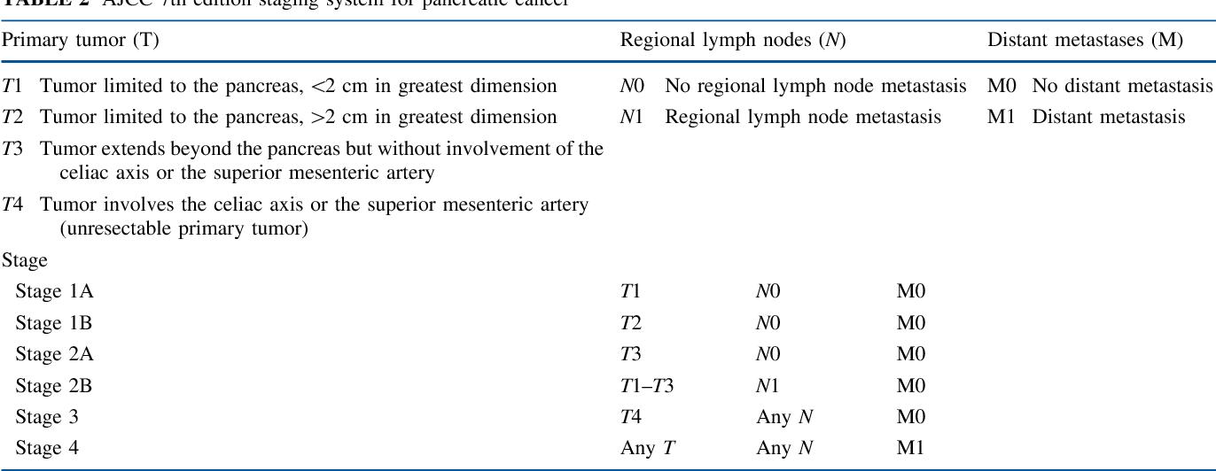Clasificarea TNM a Neoplasmelor