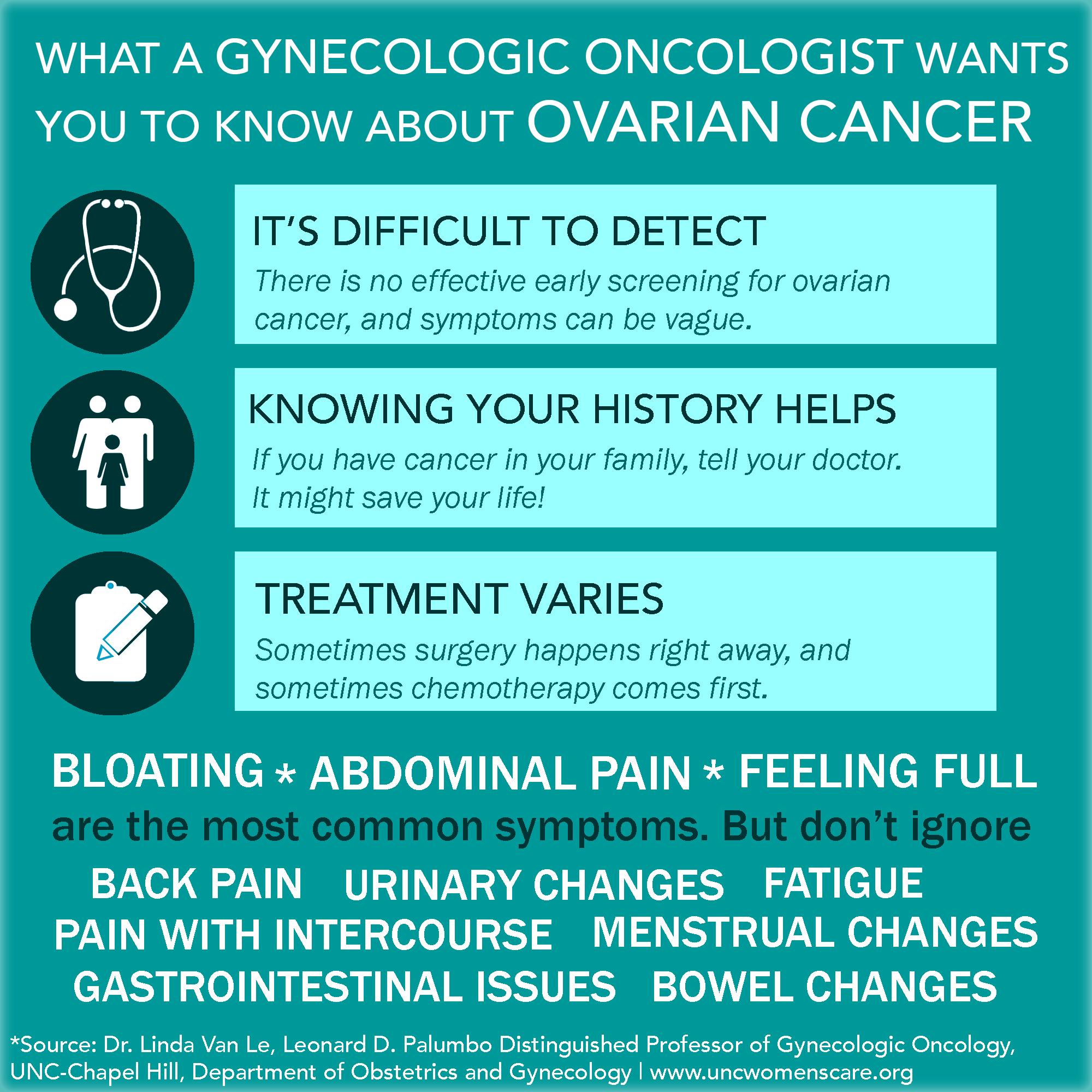 cancer ovarian detection)