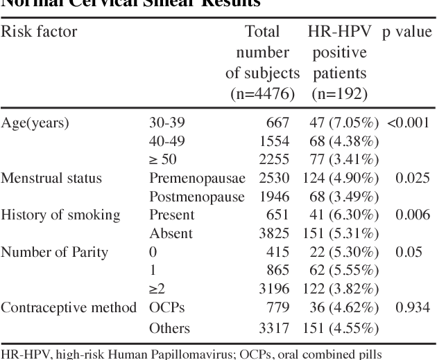 hpv high risk results)