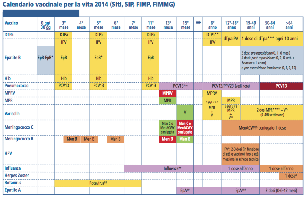calendario vaccinale papilloma virus)