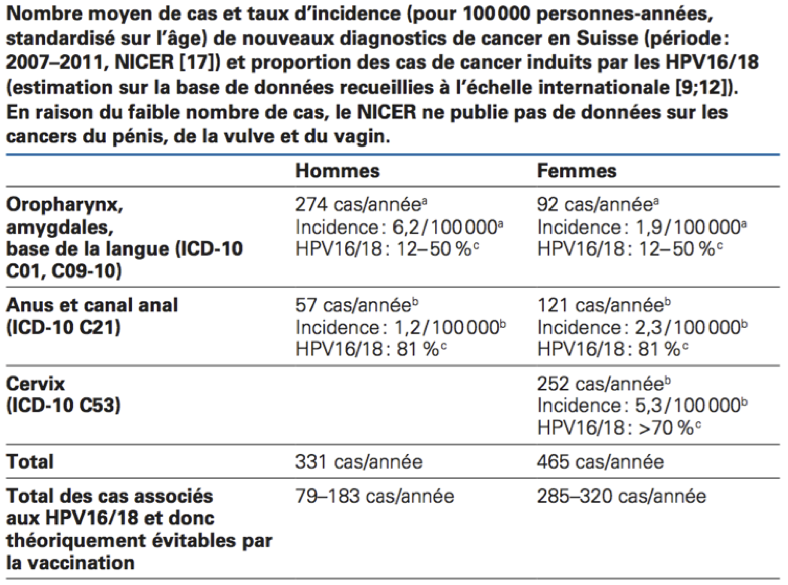 hpv - Traducere în română - exemple în franceză | Reverso Context