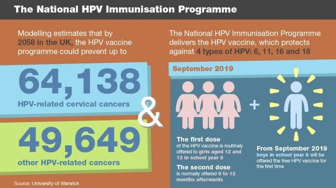 cervical cancer vaccine uk