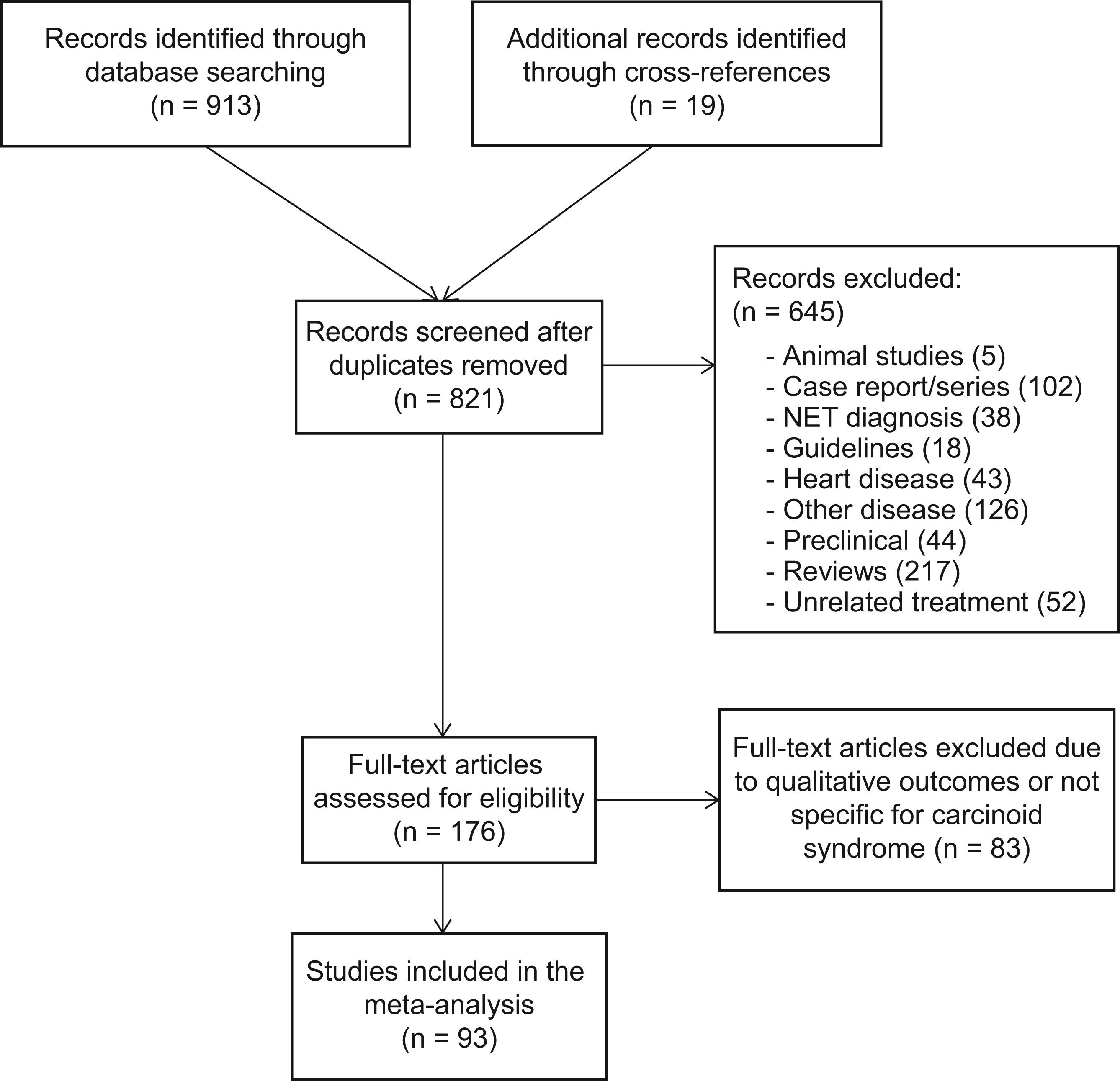 neuroendocrine cancer diarrhea)