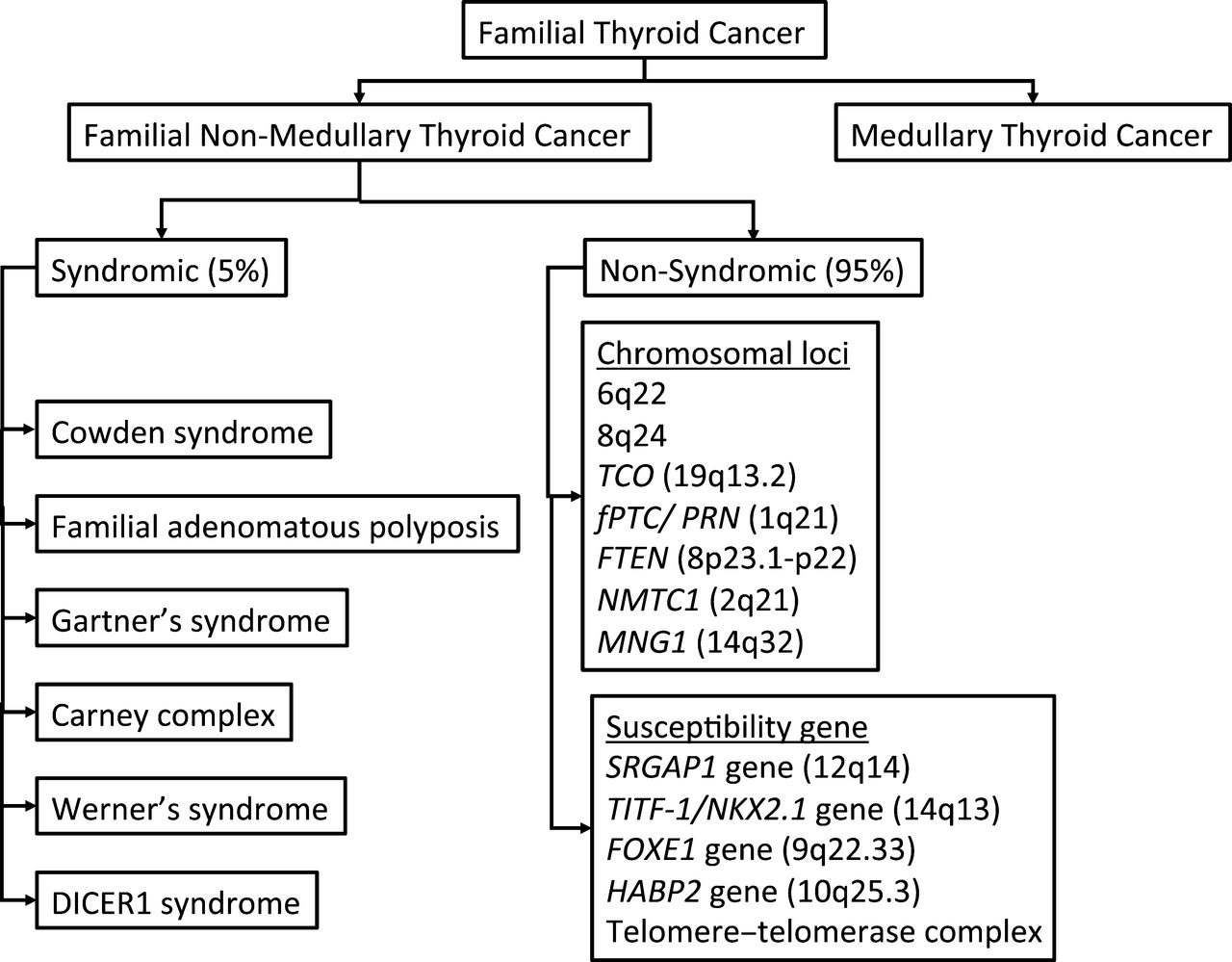 papillary thyroid cancer genetic syndrome)