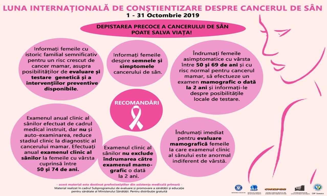 Cancerul de san - factori de risc, analize si diagnostic, tratament
