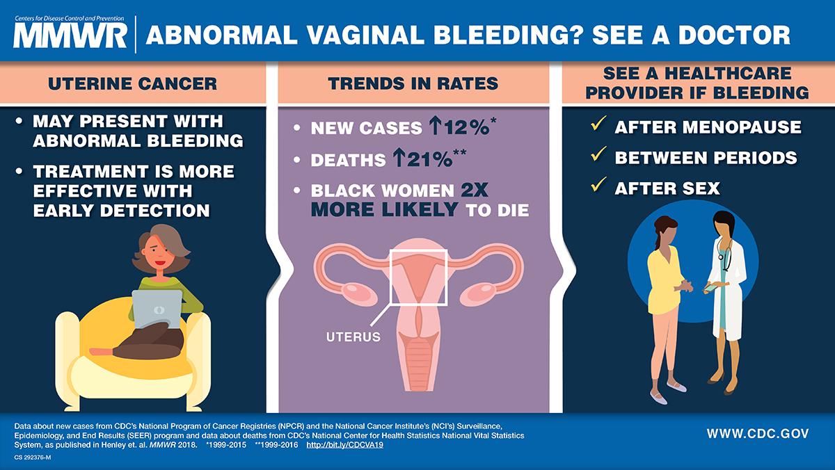 cancer endometrial symptoms)