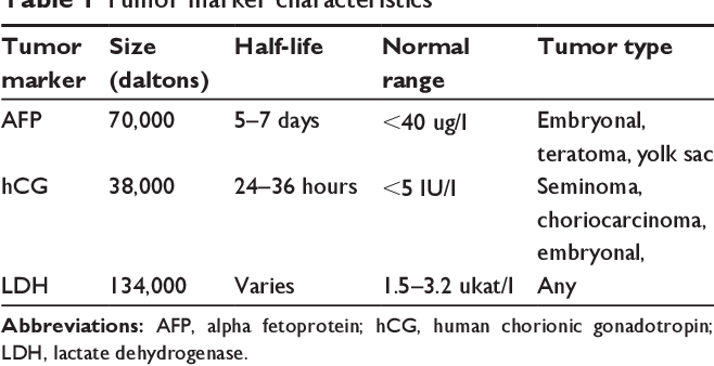 cancer testicular markers)