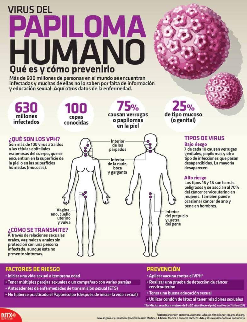 manifestaciones del virus del papiloma humano en hombres)