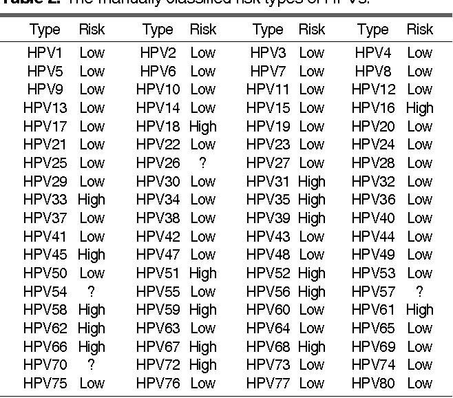 human papillomavirus (hpv) classification