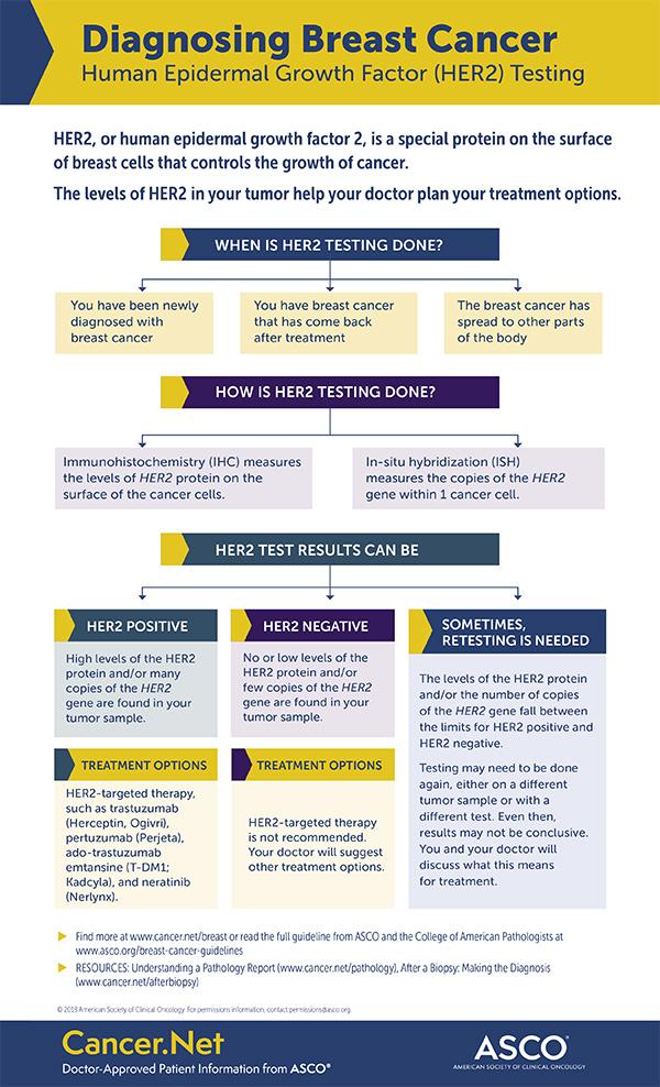 metastatic cancer blood test