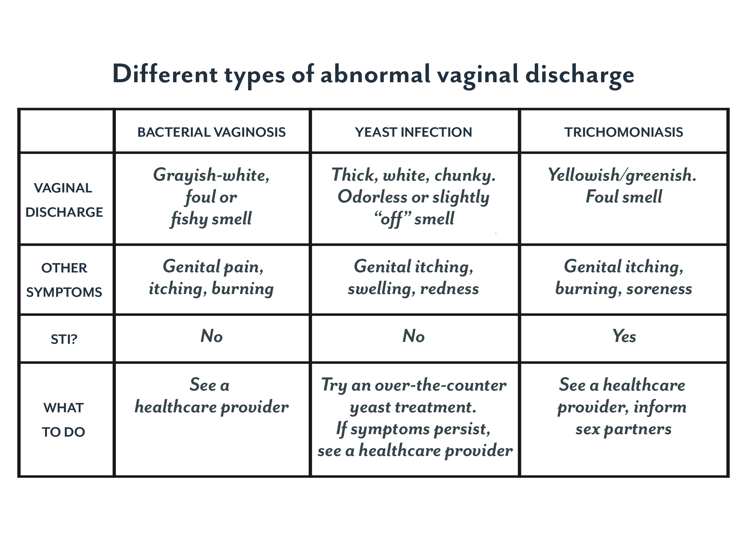 hpv symptoms yellow discharge)
