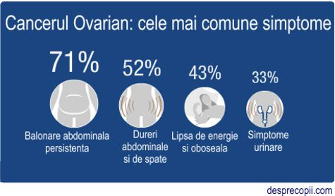 simptome cancer de ovare)