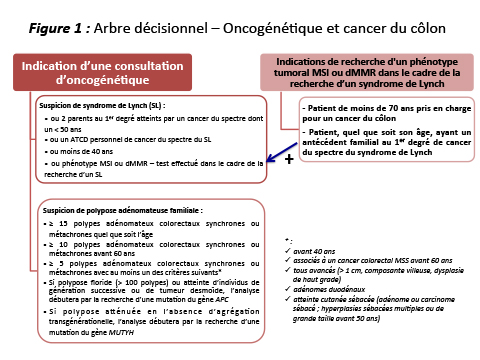 cancer colorectal ecn)