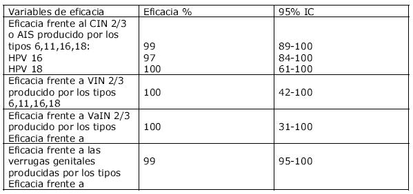 virus papiloma nivel 16