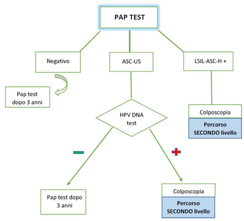 ricerca hpv alto rischio negativo)