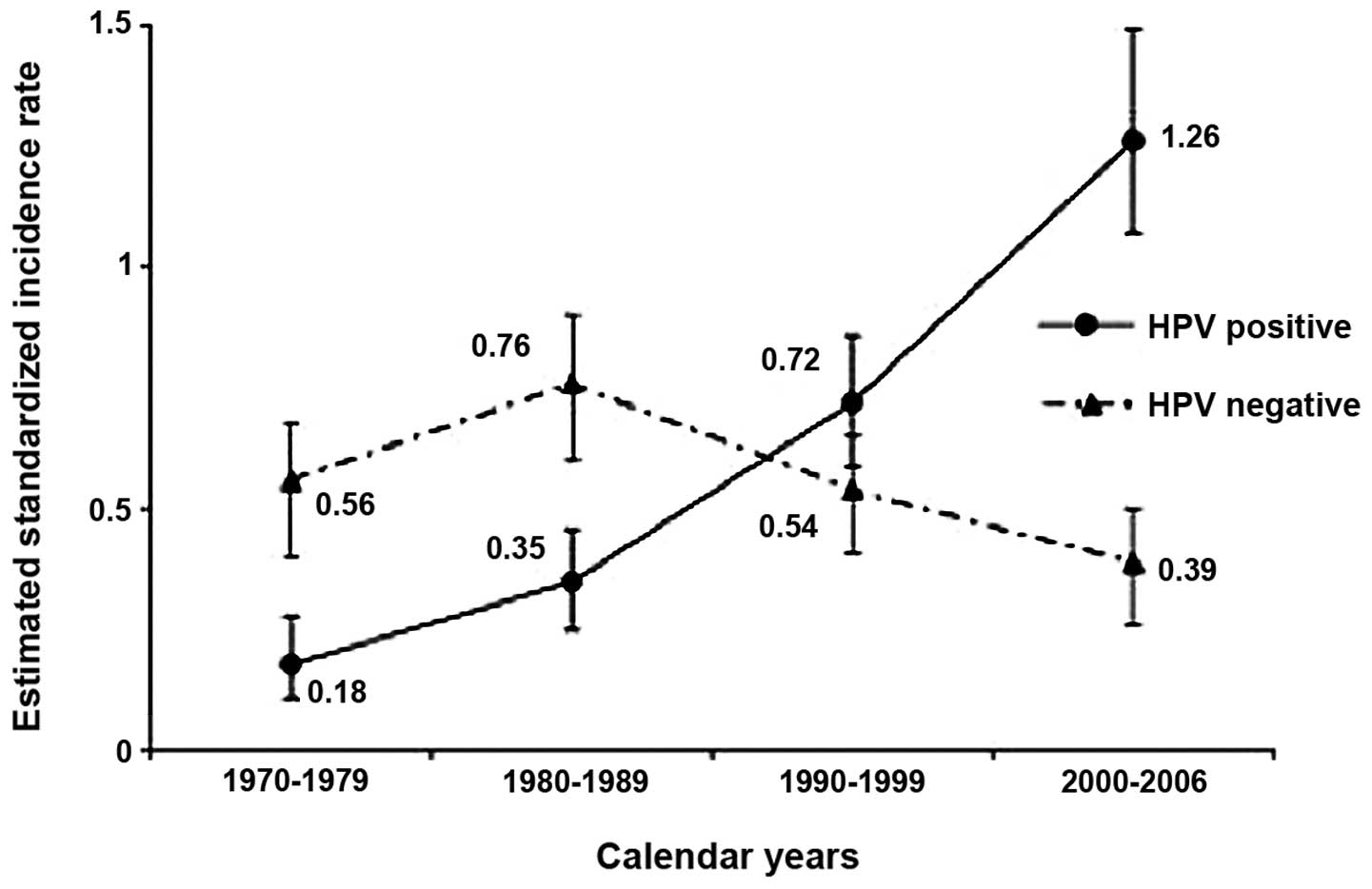 human papillomavirus and rising oropharyngeal cancer incidence in the united states