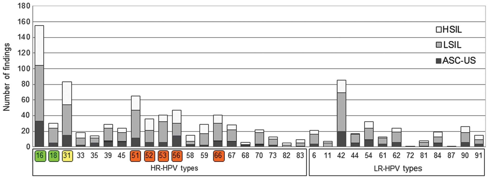 human papillomavirus type 66)
