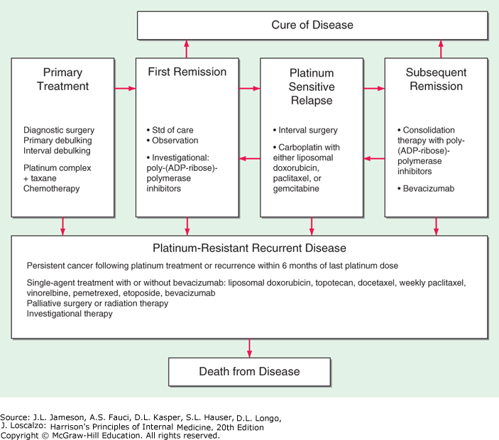 ovarian cancer in remission)