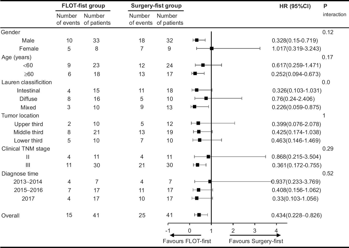gastric cancer flot regimen