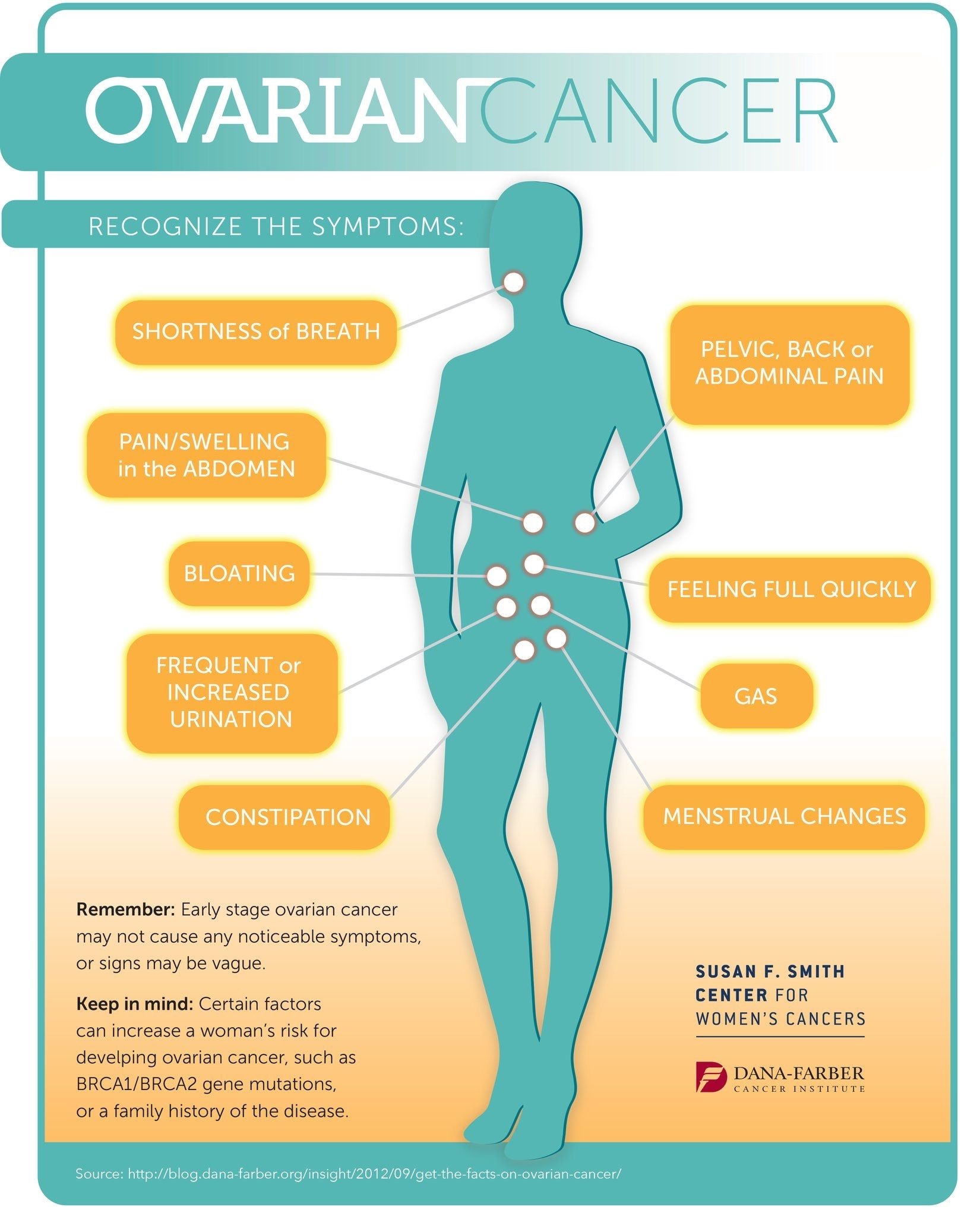 cancer ovarian symptoms early)