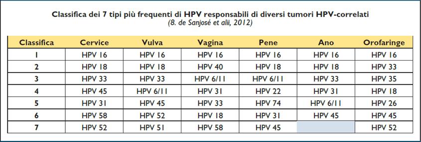 hpv ad alto rischio uomo bacterii atipice