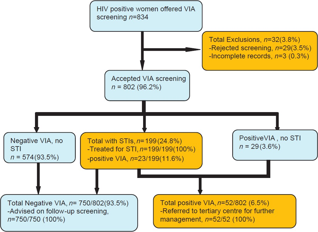 relationship between hiv and cervical cancer