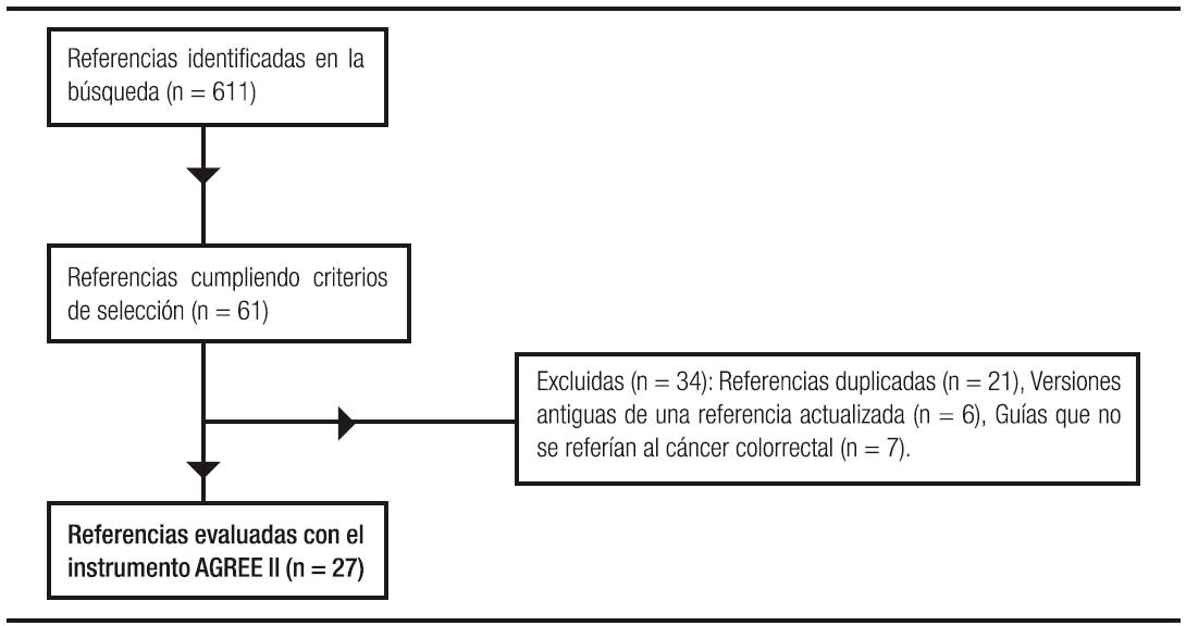 colorectal cancer follow up guidelines nice)