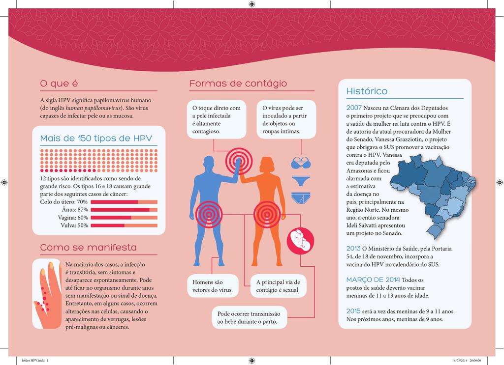 papillomavirus contagio)