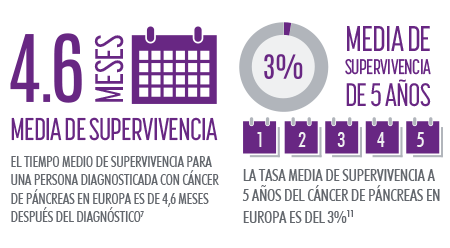 cancer de pancreas supervivencia