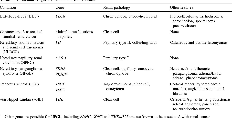 renal cancer hereditary
