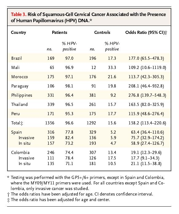 association of hpv and cervical cancer