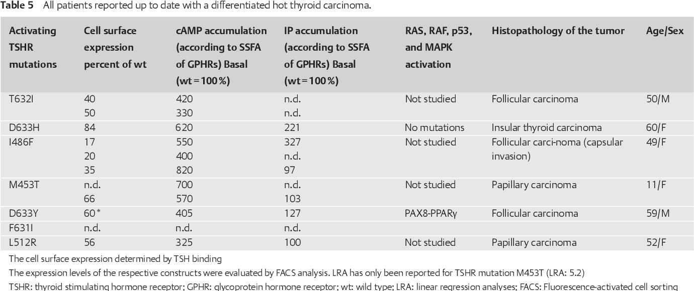 papillary thyroid cancer hyperthyroidism cancer faringe laringe sintomas