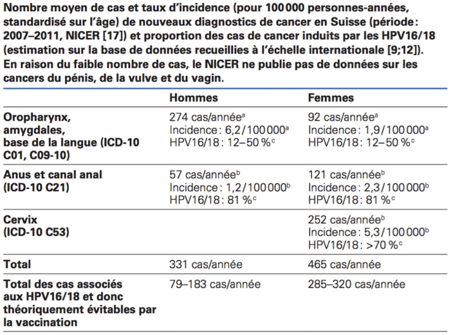 hpv vaccino svizzera