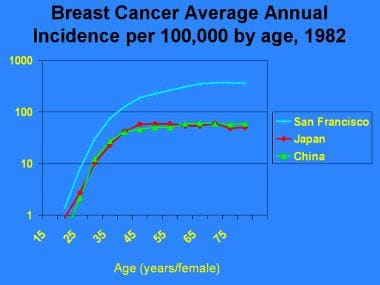 hormonal cancer risk factors)