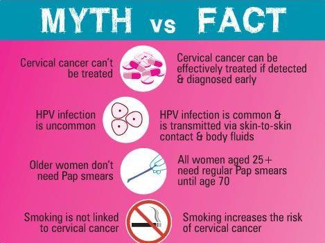 precancerous hpv symptoms)
