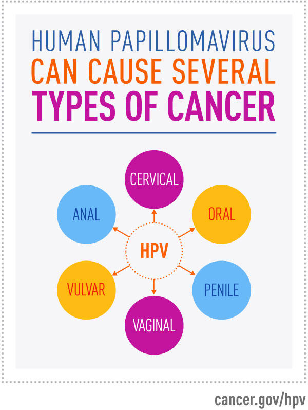 cancer causing hpv types)