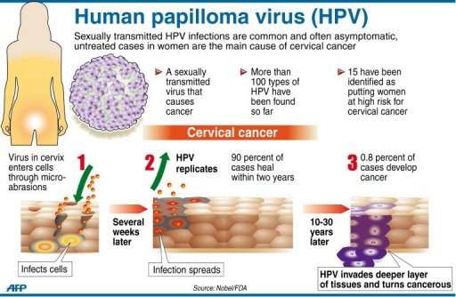 cancer from hpv virus