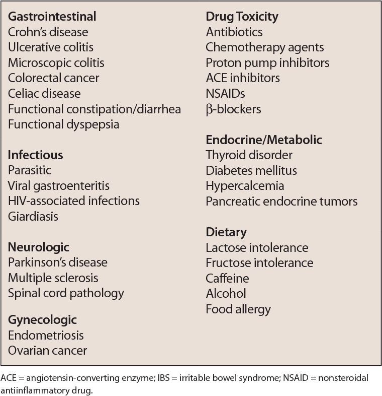 colorectal cancer or ibs