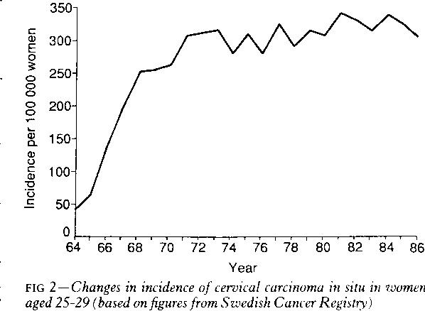 condyloma acuminata epidemiology