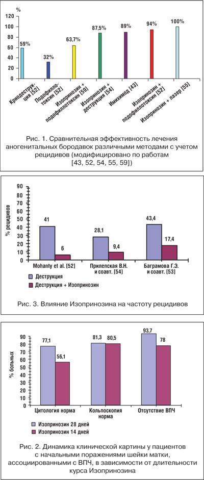 laser gynecologique papillomavirus