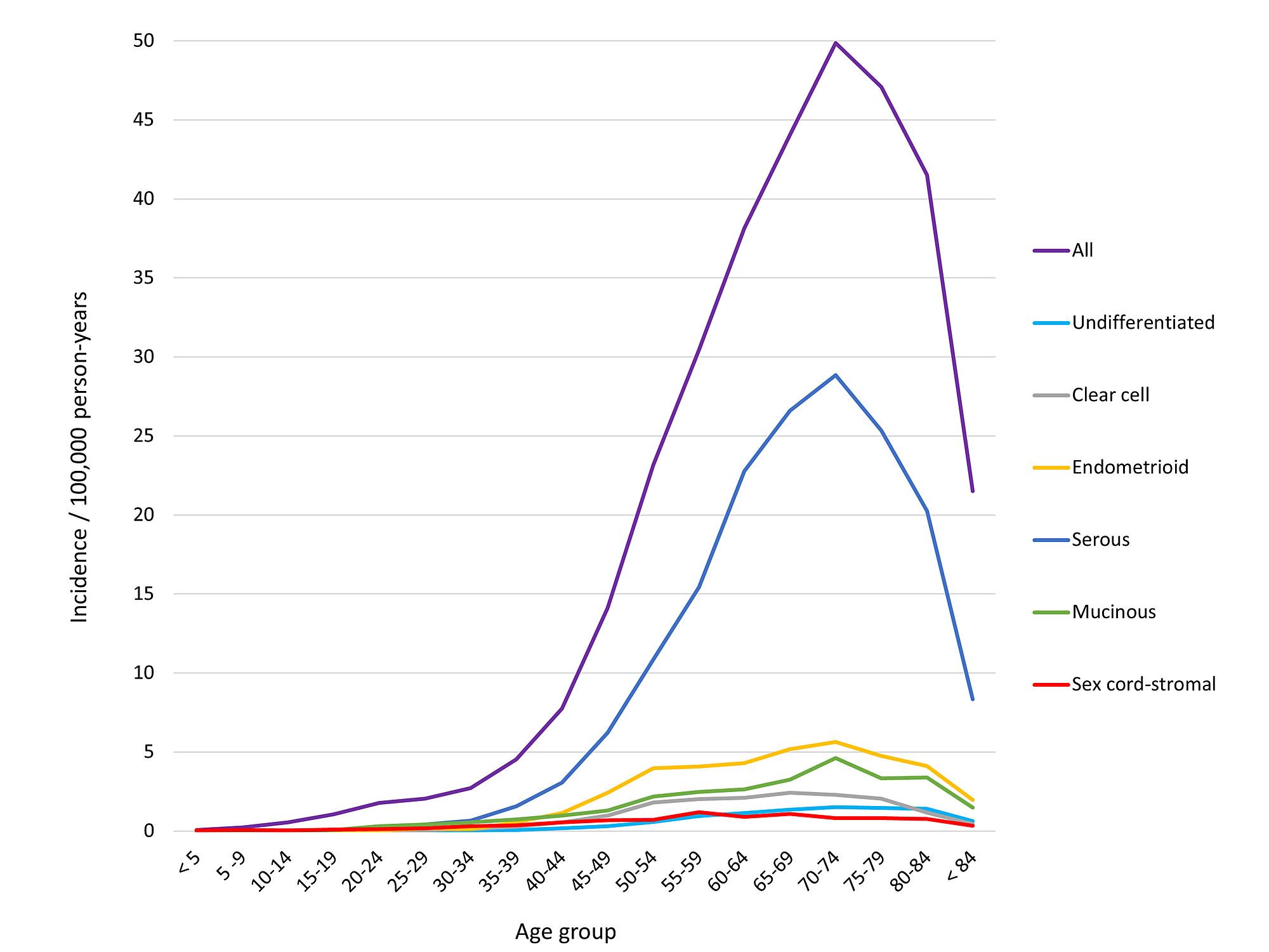 ovarian cancer under 50 papillomavirus test positive